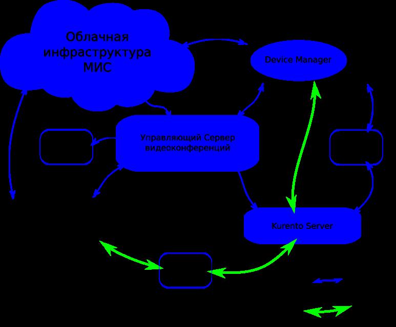 WebRTC через Kurento: опыт тестирования и внедрения - 4