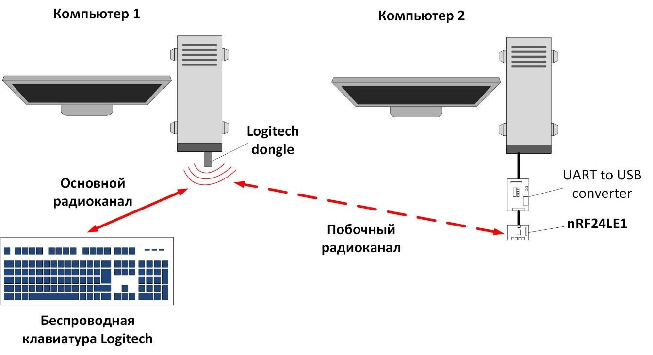 Берегите ваши донглы: исследование безопасности ресивера клавиатур Logitech - 12