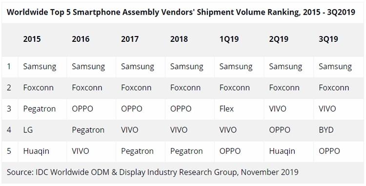 Объёмы производства смартфонов в третьем квартале ощутимо выросли