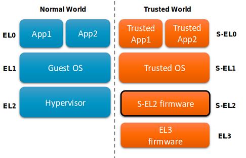 Поиск уязвимостей в Samsung TrustZone, или AFL зафаззит все - 2