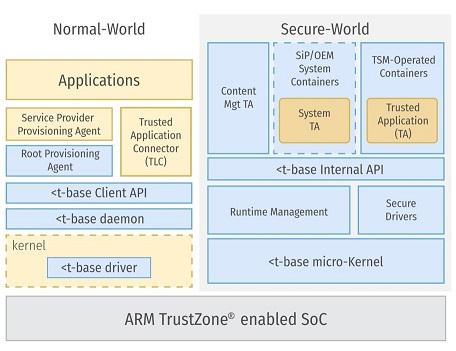 Поиск уязвимостей в Samsung TrustZone, или AFL зафаззит все - 3