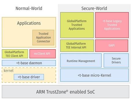Поиск уязвимостей в Samsung TrustZone, или AFL зафаззит все - 4