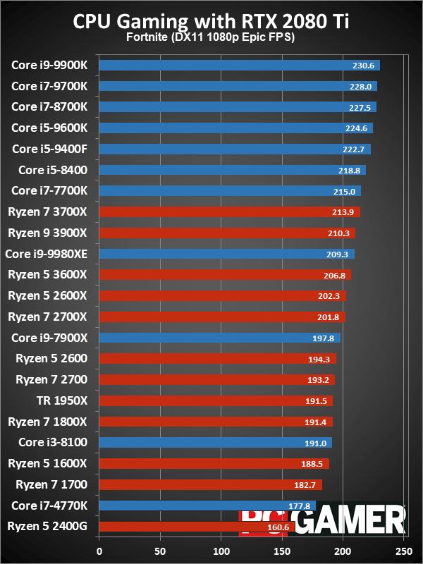 Рейтинг лучших CPU для игровых ПК в 2019 году - 10