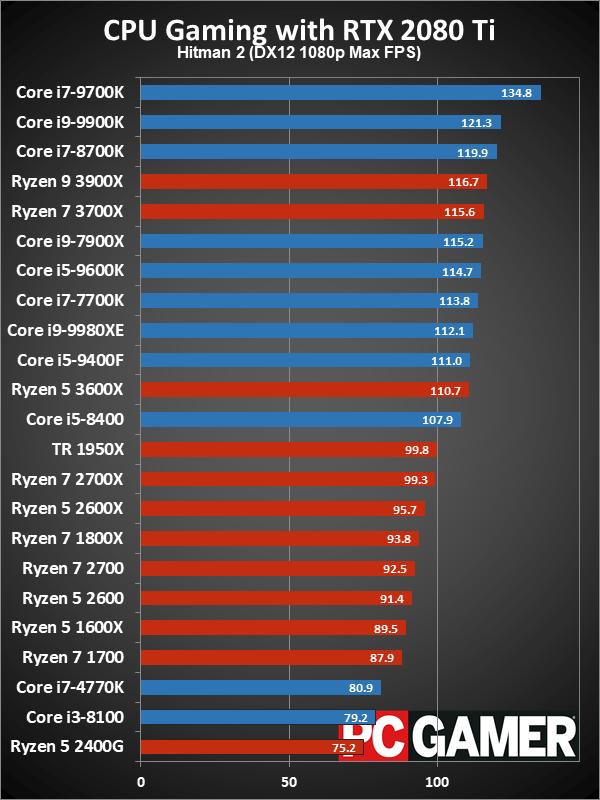 Рейтинг лучших CPU для игровых ПК в 2019 году - 11