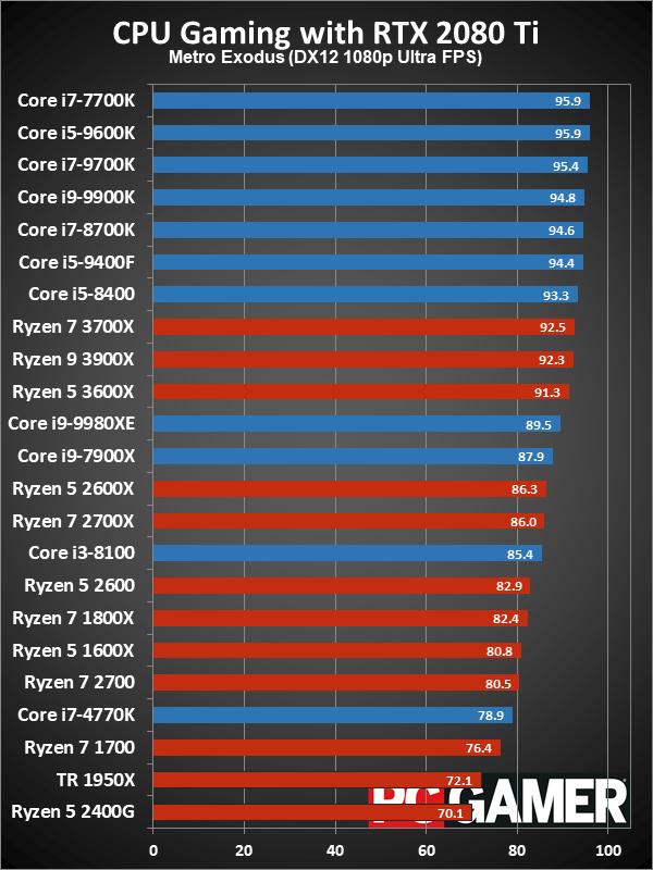 Рейтинг лучших CPU для игровых ПК в 2019 году - 12