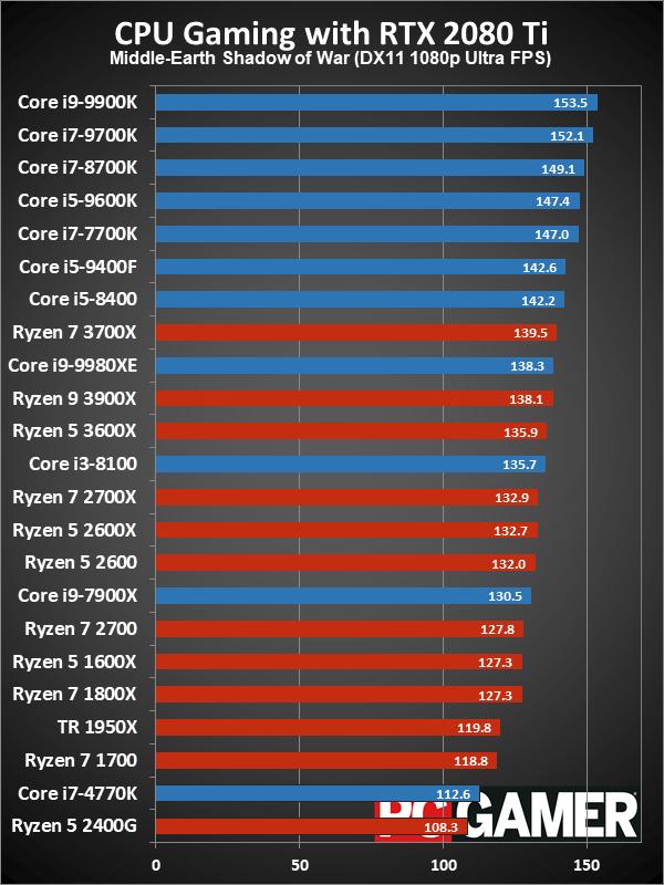 Рейтинг лучших CPU для игровых ПК в 2019 году - 13