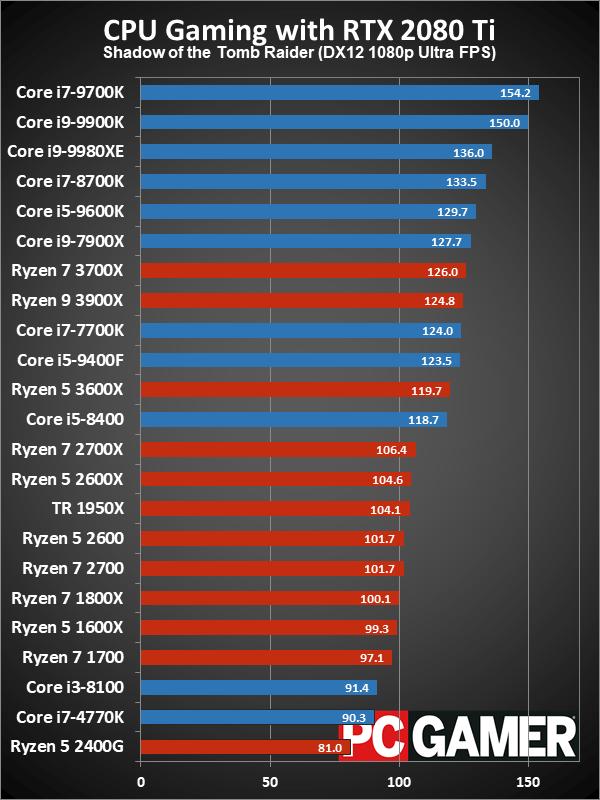 Рейтинг лучших CPU для игровых ПК в 2019 году - 14