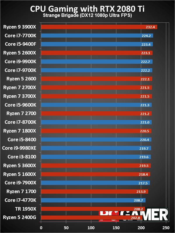 Рейтинг лучших CPU для игровых ПК в 2019 году - 15
