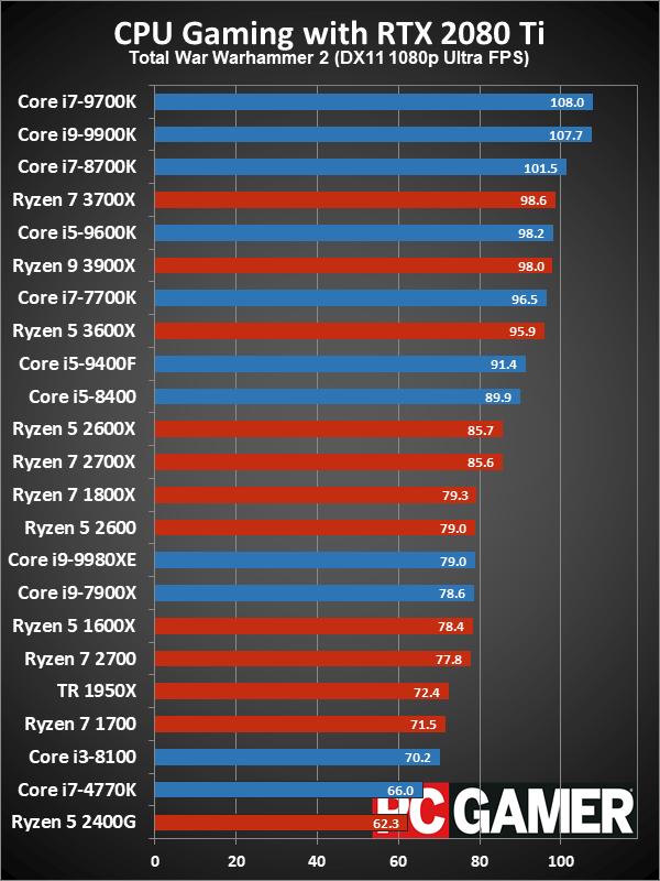 Рейтинг лучших CPU для игровых ПК в 2019 году - 16