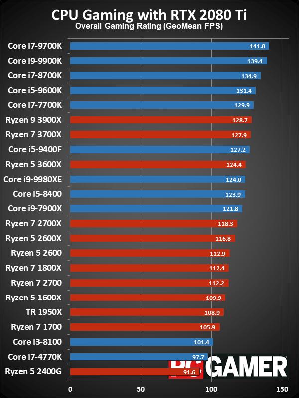 Рейтинг лучших CPU для игровых ПК в 2019 году - 6