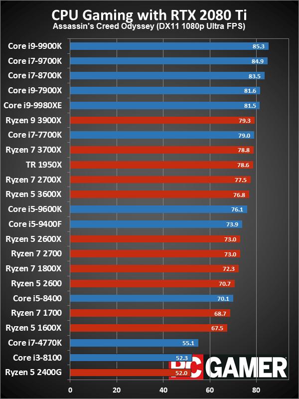 Рейтинг лучших CPU для игровых ПК в 2019 году - 7