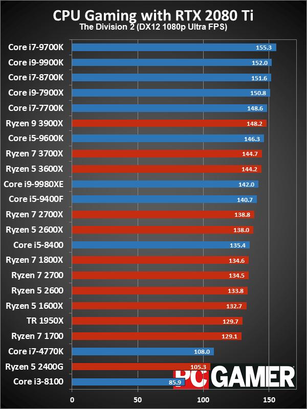 Рейтинг лучших CPU для игровых ПК в 2019 году - 8