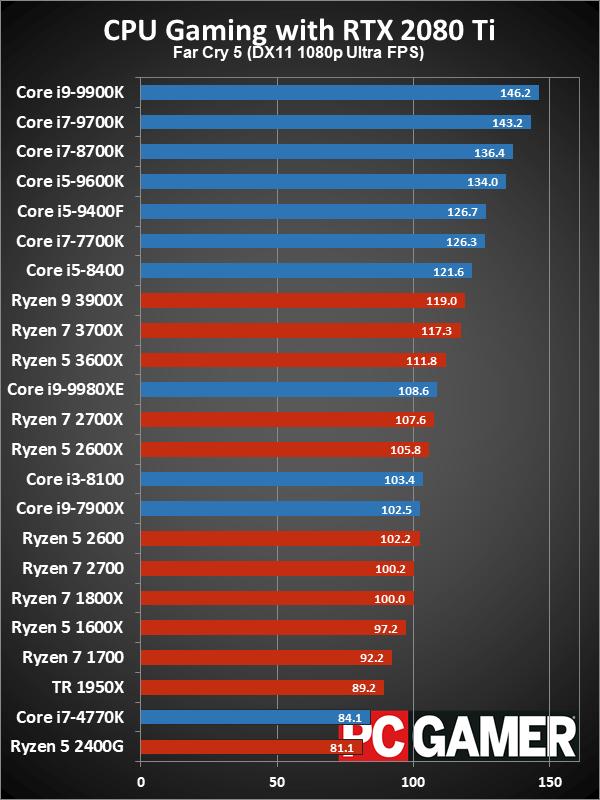 Рейтинг лучших CPU для игровых ПК в 2019 году - 9
