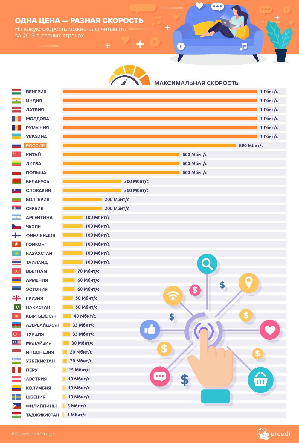Аналитики компании Picodi сравнили цены на услуги проводного доступа в интернет 233 провайдеров из 62 стран мира - 3