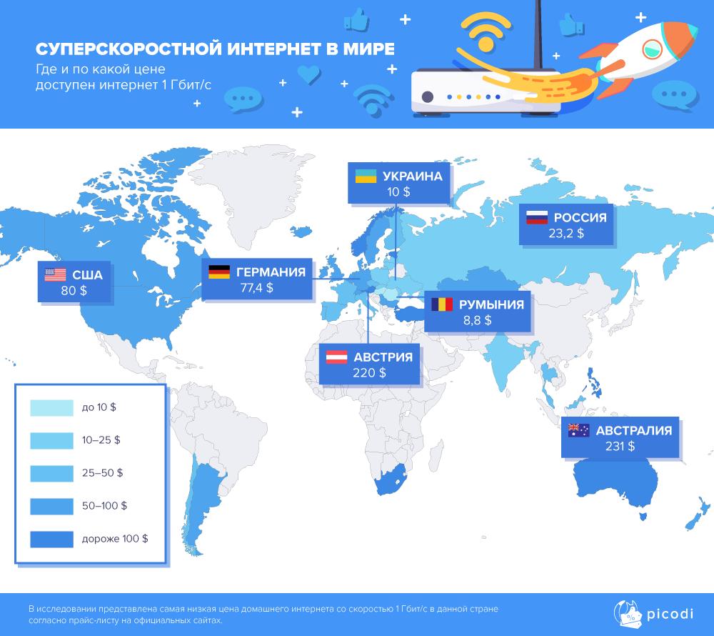 Аналитики компании Picodi сравнили цены на услуги проводного доступа в интернет 233 провайдеров из 62 стран мира - 4