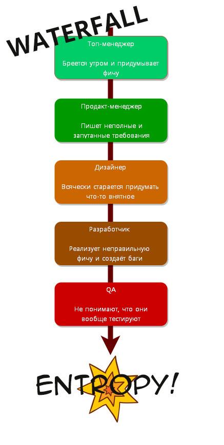 Что такое энтропия в ПО и как ею управлять? - 3