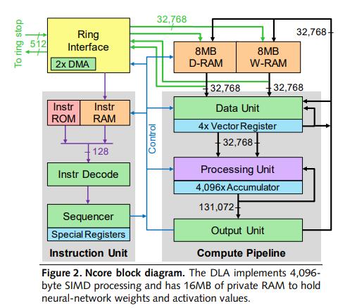 Подробности о процессоре VIA CenTaur, грядущем конкуренте Intel Xeon и AMD EPYC