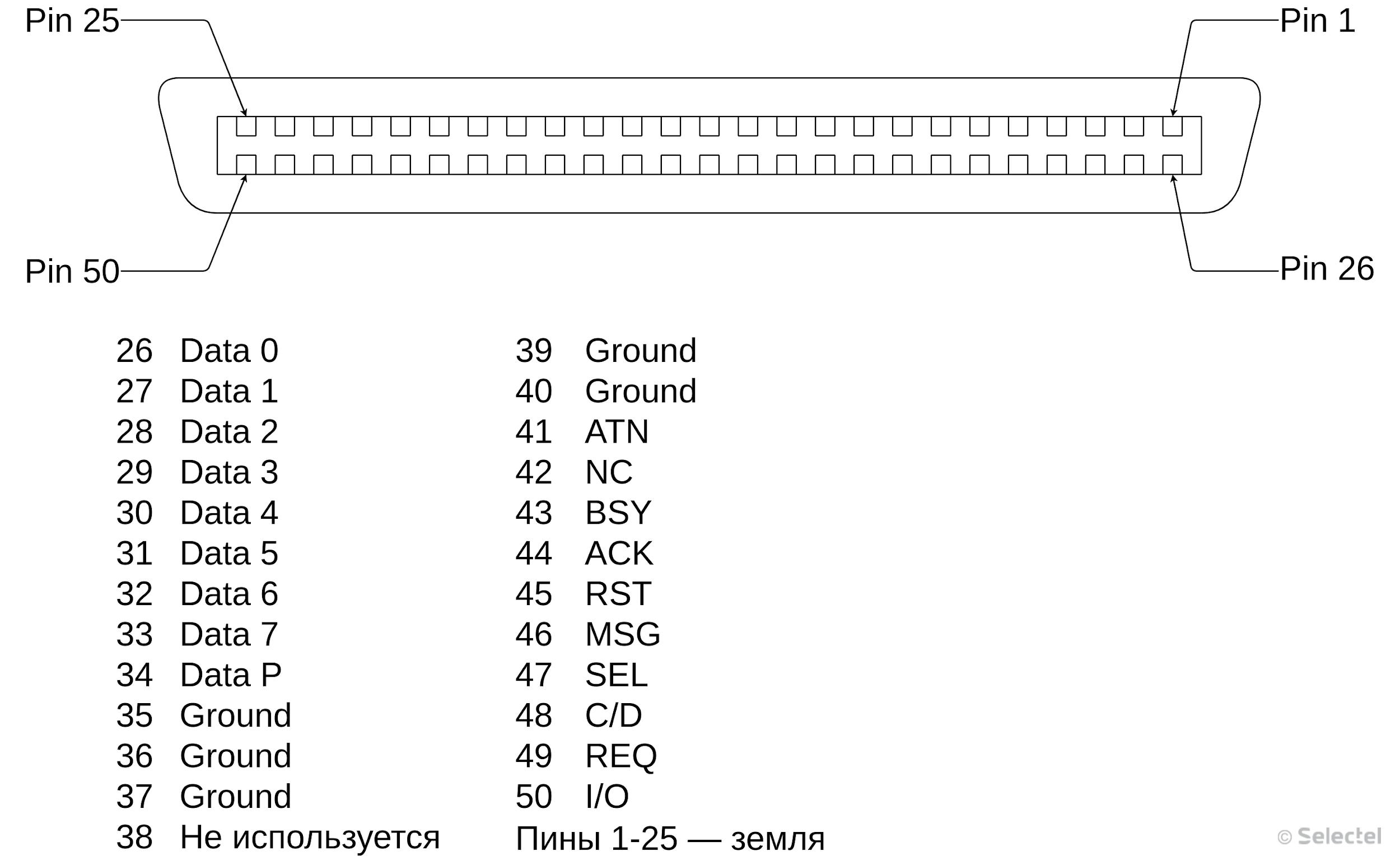 Введение в SSD. Часть 2. Интерфейсная - 4