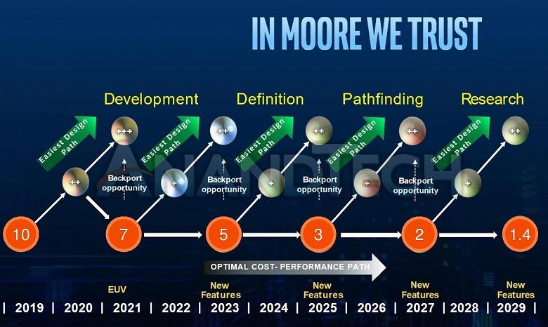 Через 10 лет Intel планирует перейти на техпроцесс 1,4 нм