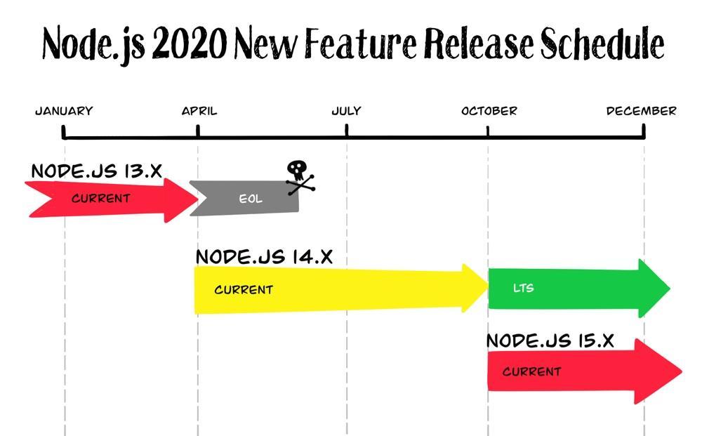 Что нового можно ожидать от Node.js в 2020 году? - 3