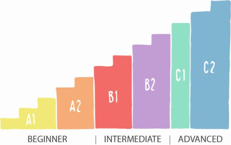 Как оценить уровень владения Английским языком - 1