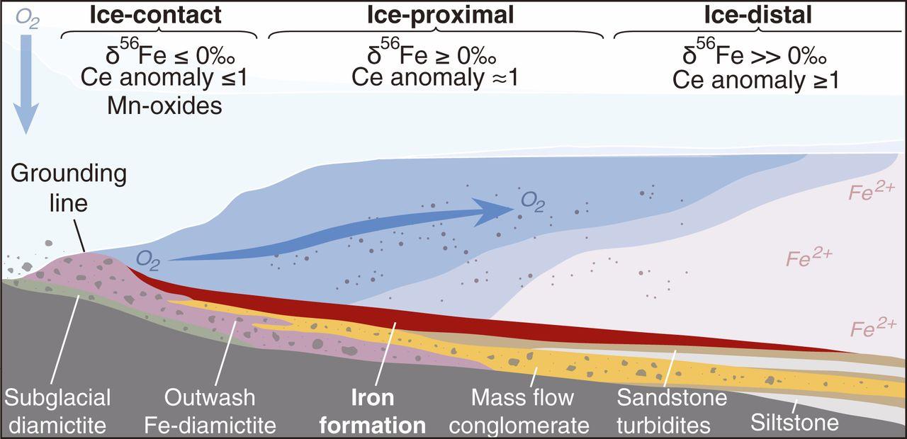 Как пережить самый суровый ледниковый период в истории Земли? - 5