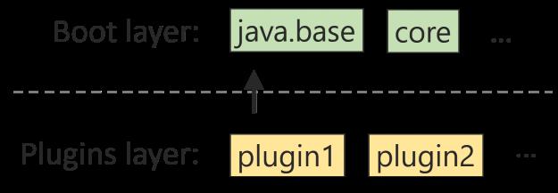 Плагинное приложение на Java без боли - 3
