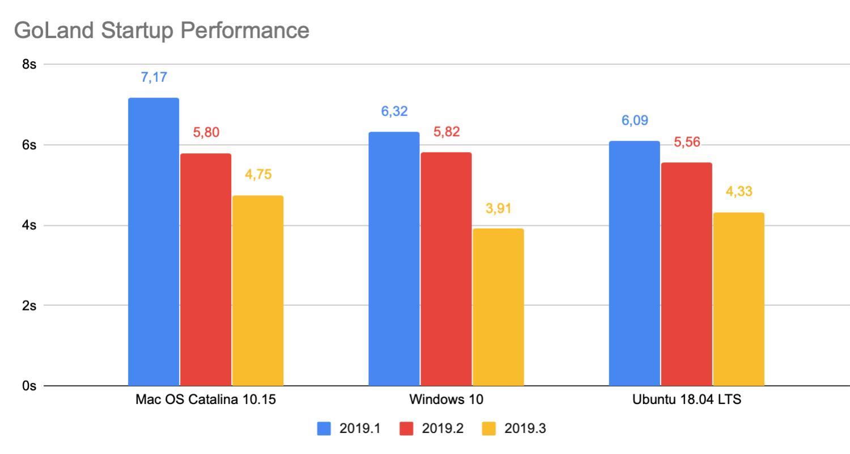 GoLand 2019.3 с улучшенной производительностью, расширенной поддержкой Go Modules и не только - 2