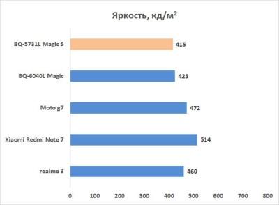 Новая статья: Обзор смартфона BQ Magic S: особое мнение