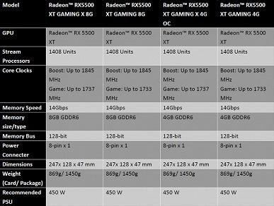 Разгон — это плюс 4 МГц. MSI удивляет анонсом видеокарт Radeon RX 5500 XT