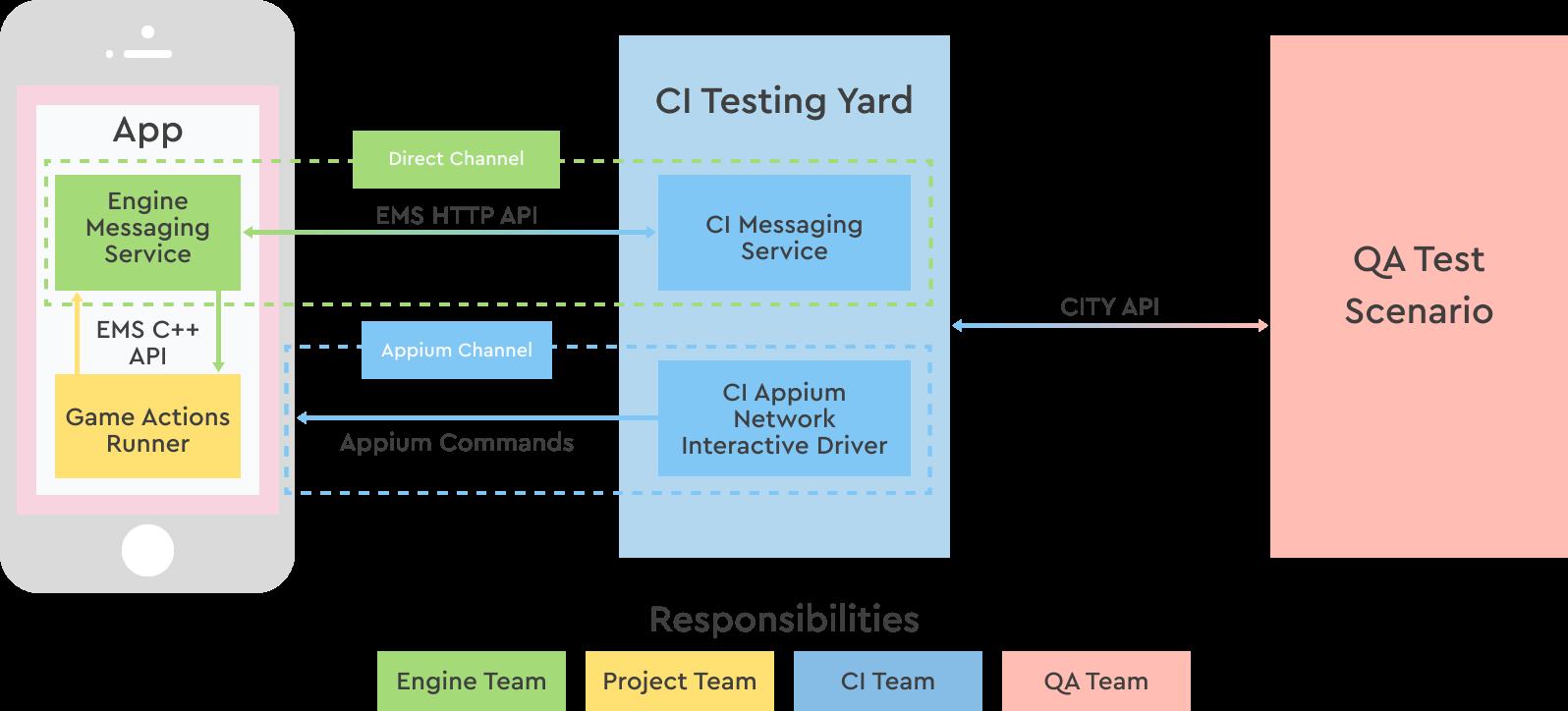 CI-CD в Playrix: как мы собираем и тестируем наши игры - 11