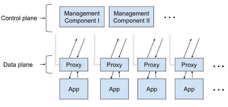 Service Mesh: что нужно знать каждому Software Engineer о самой хайповой технологии - 2