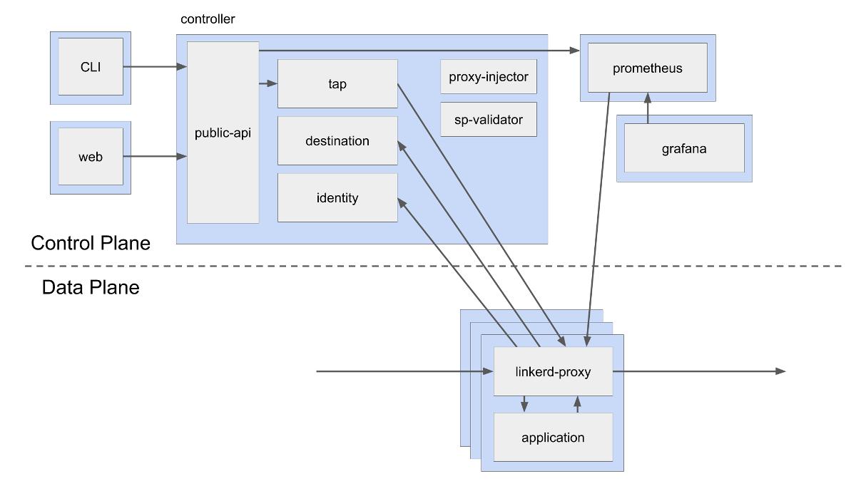 Service Mesh: что нужно знать каждому Software Engineer о самой хайповой технологии - 3