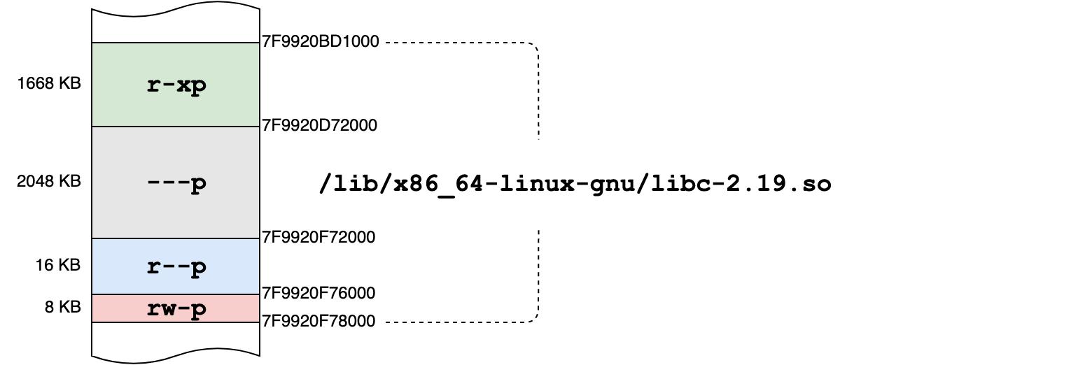 дырка в libc-2.19.so