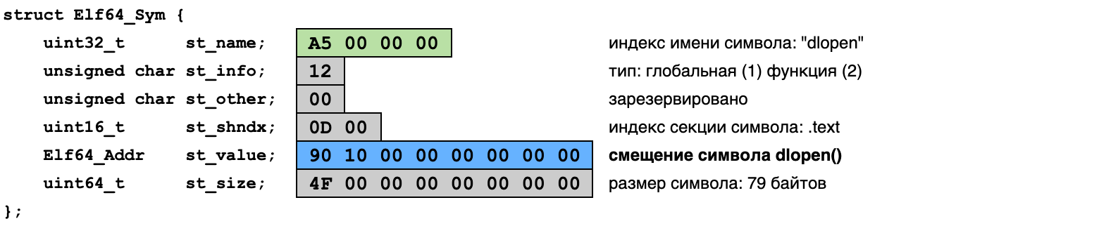 таблица символов ELF
