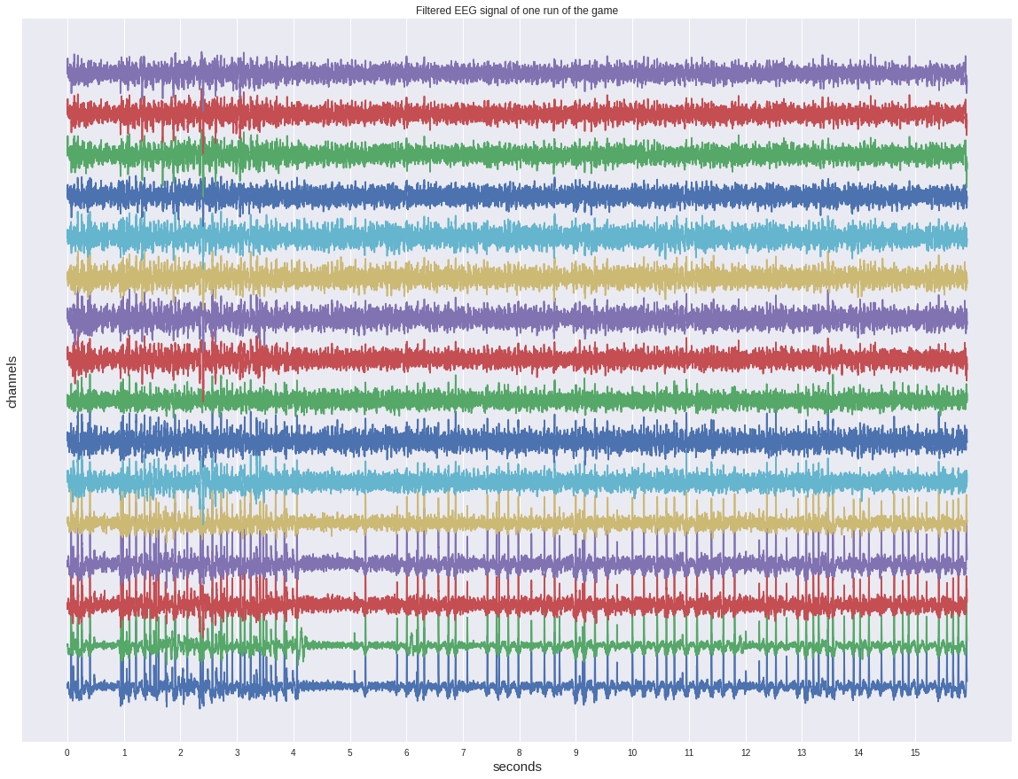Filtered EEG signal of one run of the game