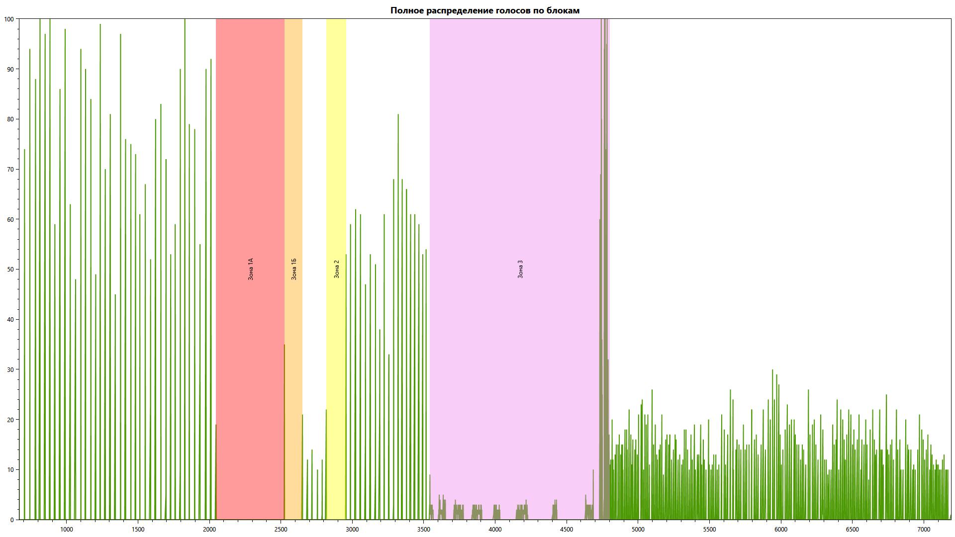 Анализ данных блокчейн-голосования 2019 года в Московскую Городскую Думу - 2