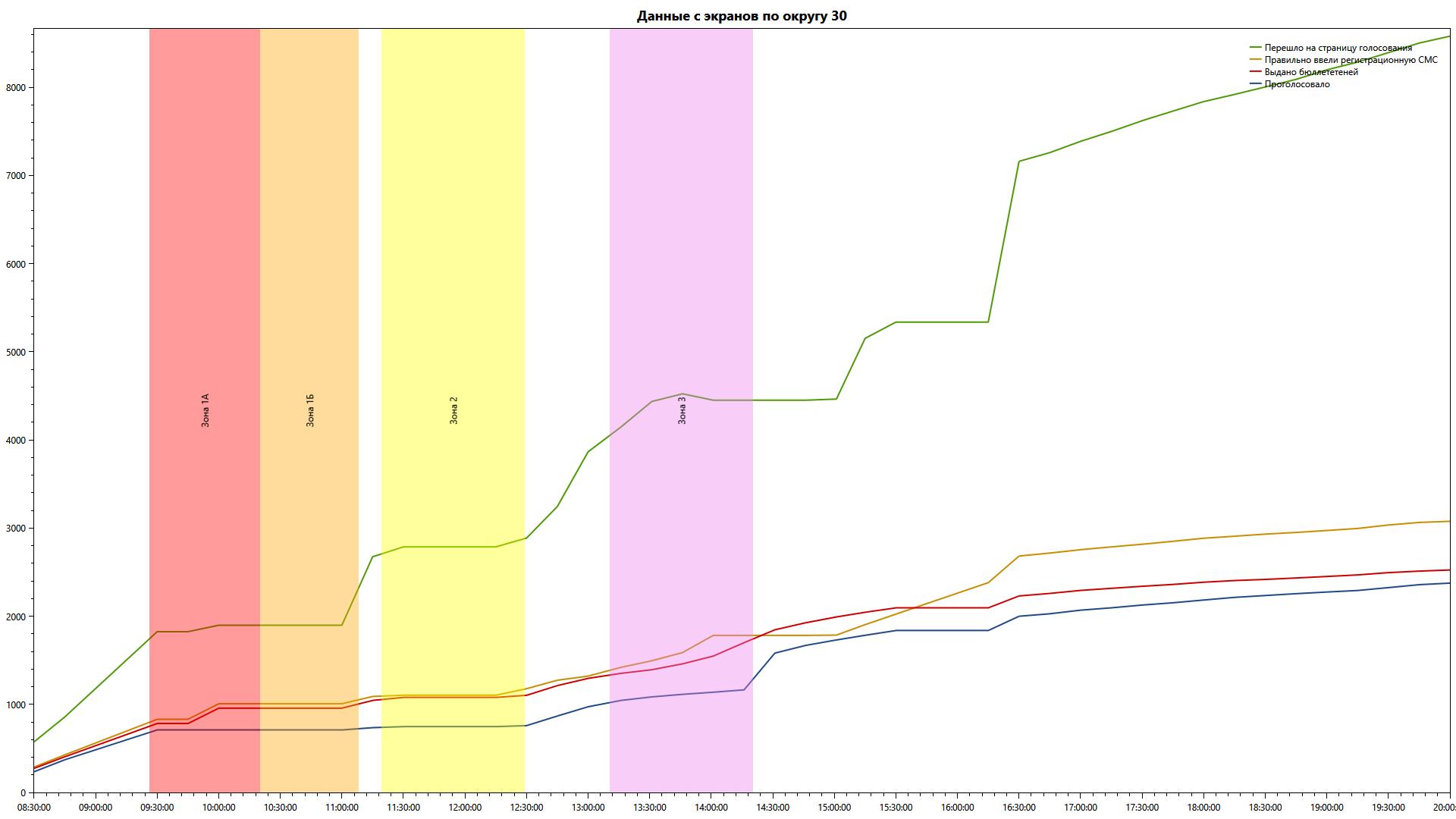 Анализ данных блокчейн-голосования 2019 года в Московскую Городскую Думу - 3