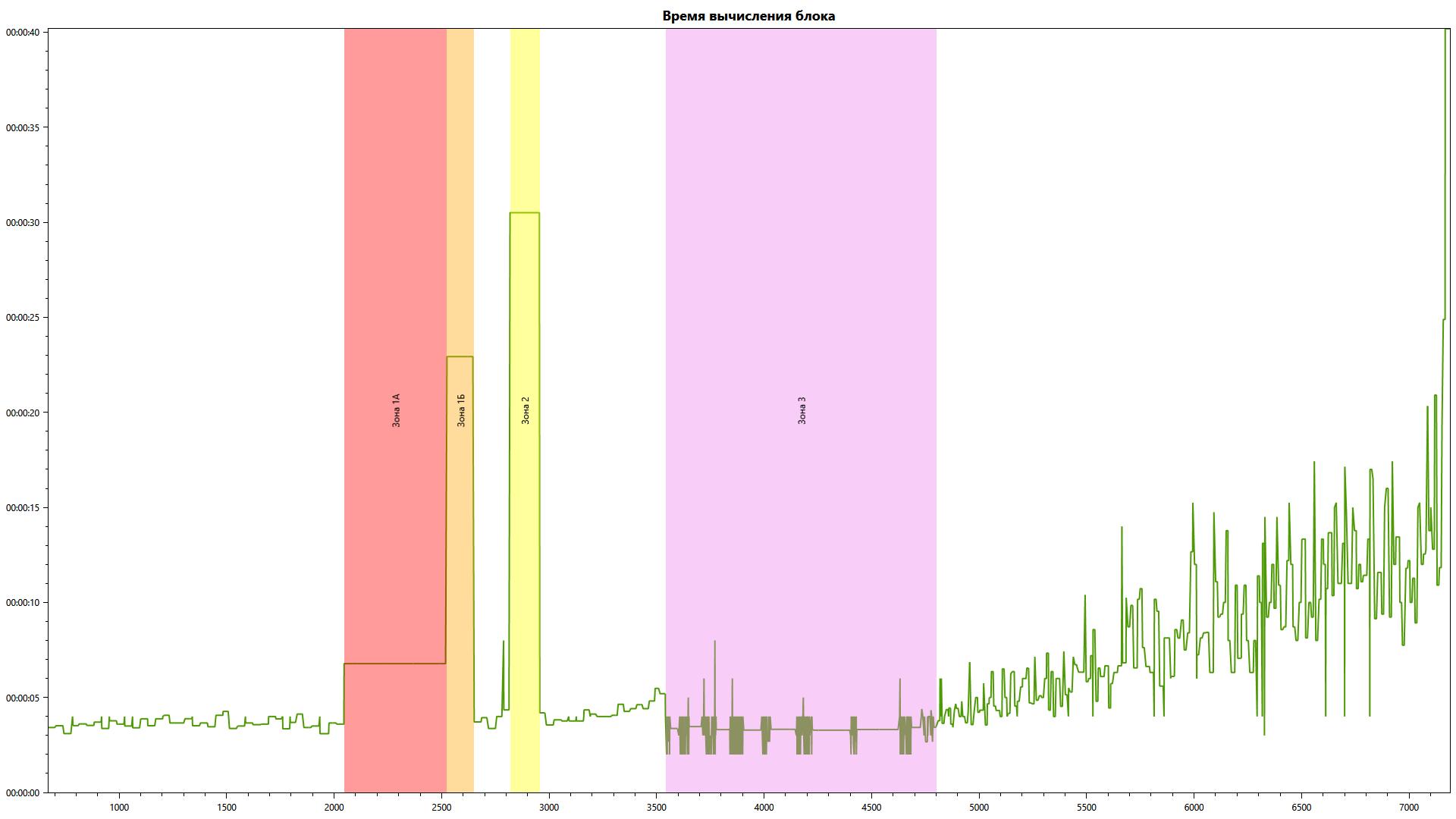 Анализ данных блокчейн-голосования 2019 года в Московскую Городскую Думу - 1