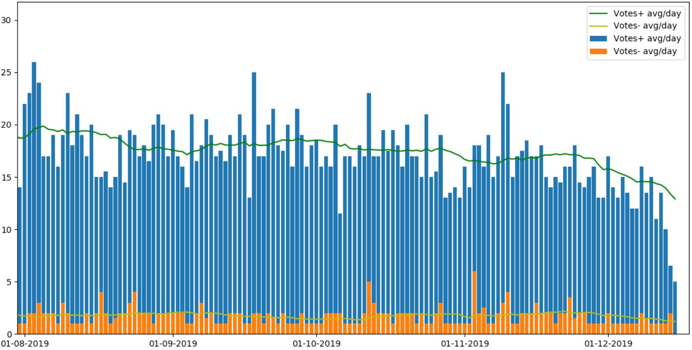 Хабрарейтинг 2019: статистика и рейтинг авторов за 2019 год - 6