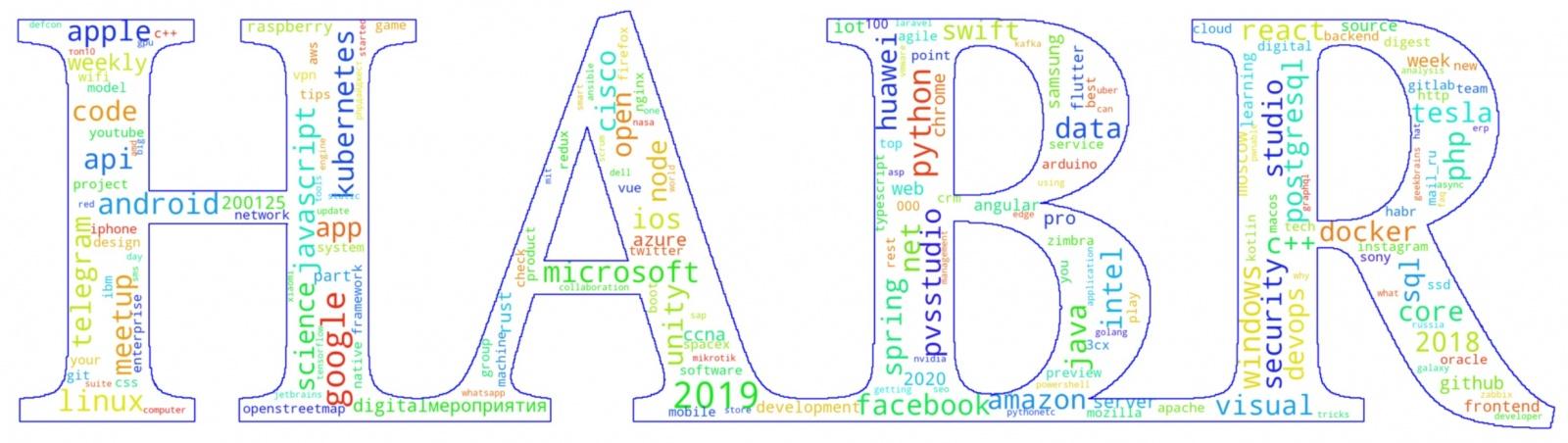 Хабрарейтинг 2019: статистика и рейтинг лучших статей за 2019 год - 1