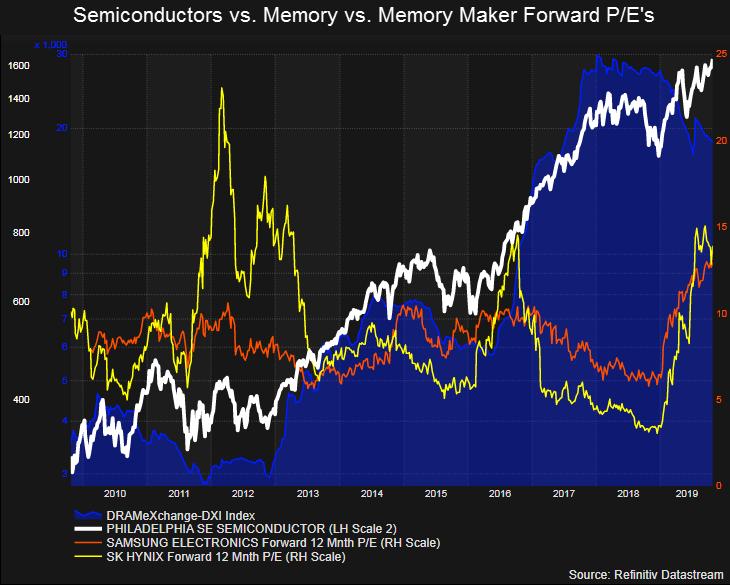Производители памяти дали понять, что в 2020 году она будет заметно дороже