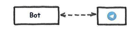 Создаем структуру простого мультиплатформенного бота - 3