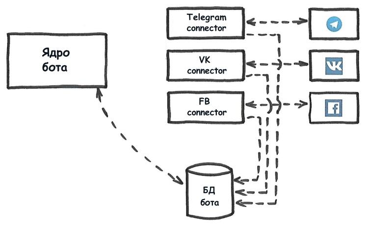 Создаем структуру простого мультиплатформенного бота - 5