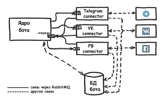Создаем структуру простого мультиплатформенного бота - 6