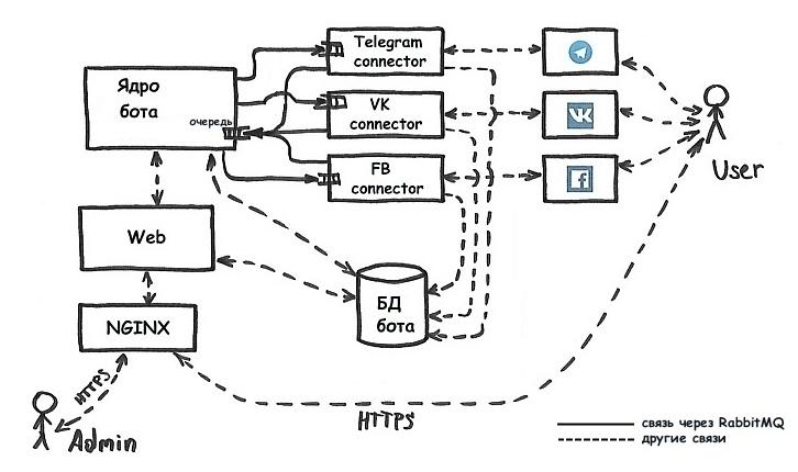 Создаем структуру простого мультиплатформенного бота - 7