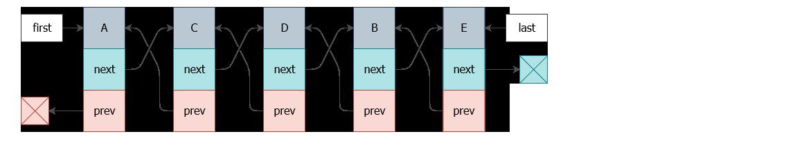 Как я на спор развернул двусвязный список за O(1) - 2