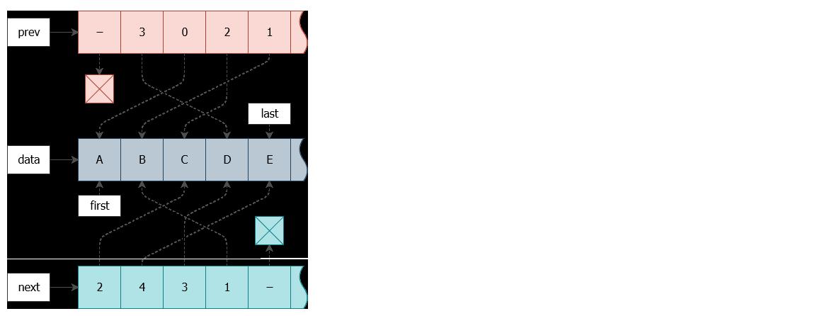 Как я на спор развернул двусвязный список за O(1) - 4