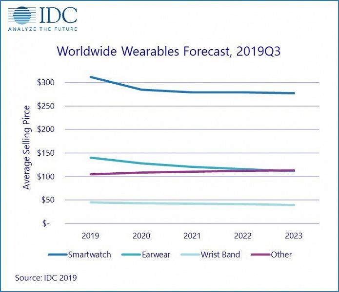 По прогнозу IDC, в этом году будет отгружено более 300 млн устройств носимой электроники, а в 2023 году — почти 500 млн