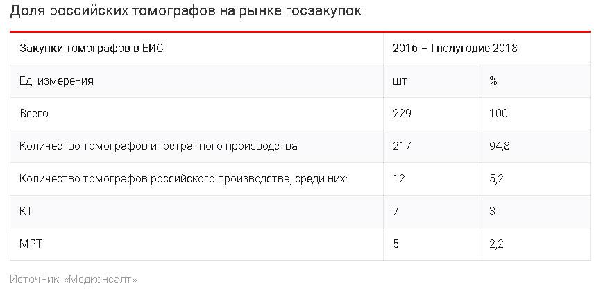 Российские ученые разработали инновационный томограф - 15